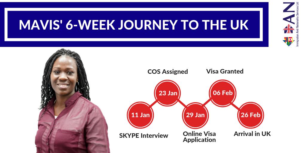 Mavis' Journey Timeline