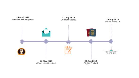 Sibonile Timeline